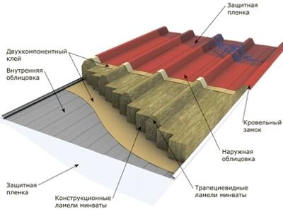 Схема кровельных панелей